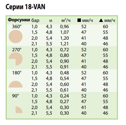 показатели форсунки 18-VAN