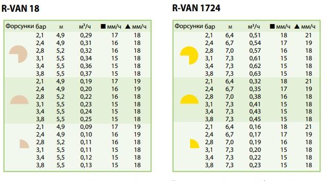 показатели форсунок Rain Bird R-VAN