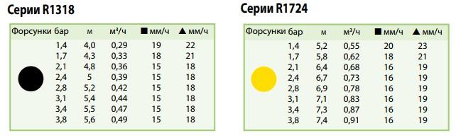 показатели вращающихся форсунок серии R1318 R1724