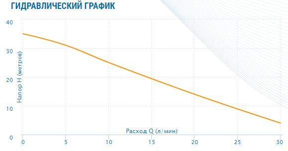 гидравлический график Насос Aquario ADB-35