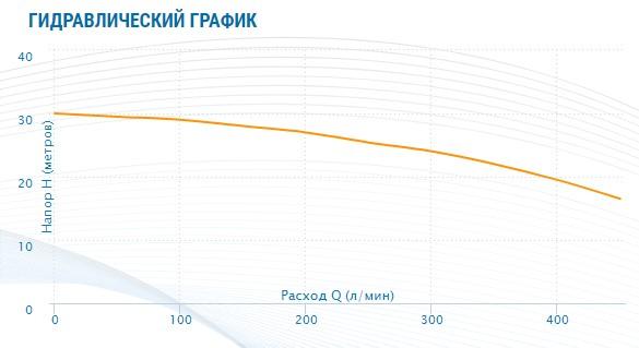 гидравлический график Насос Aquario ADK-30