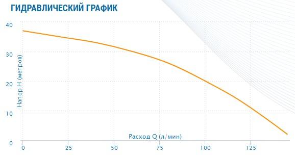 гидравлический график Насос Aquario AMH-100-9P (многоступенчатый)