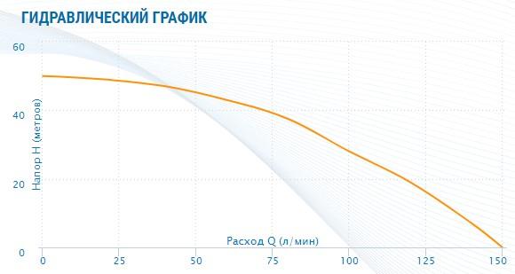 гидравлический график Насос Aquario AMH-150-9P (многоступенчатый)