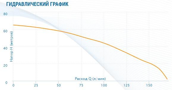 гидравлический график Насос Aquario AMH-220-10P (многоступенчатый)