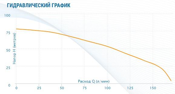 гидравлический график Насос Aquario AMH-280-10S (многоступенчатый)