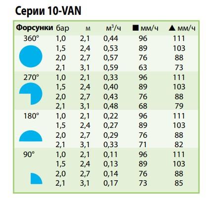 показатели форсунки 10-VAN