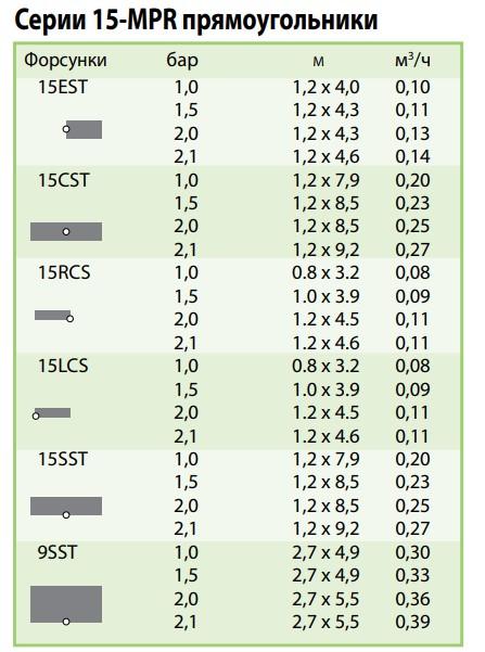 показатели форсунки 15-MPR прямоугольники