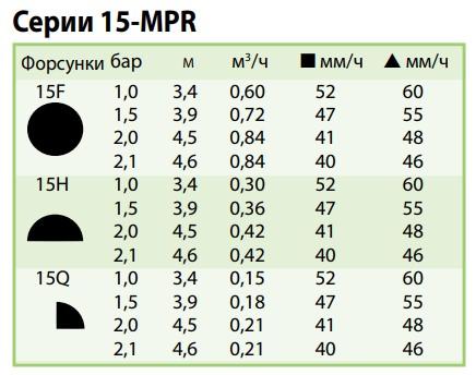 показатели форсунки 15-MPR