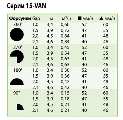 показатели форсунки 15-VAN