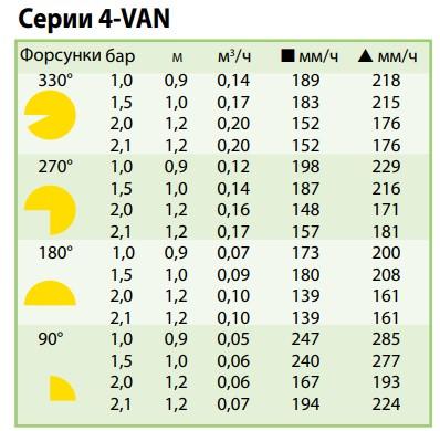 показатели форсунки 4-VAN