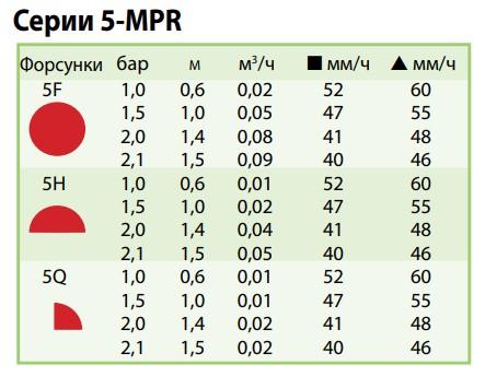 показатели форсунки 5-MPR