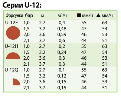 показатели форсунки U-12