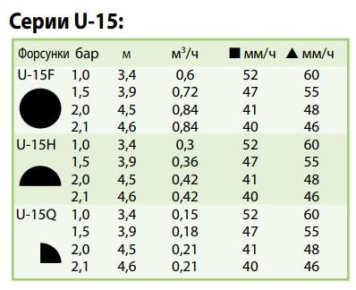 показатели форсунки U-15